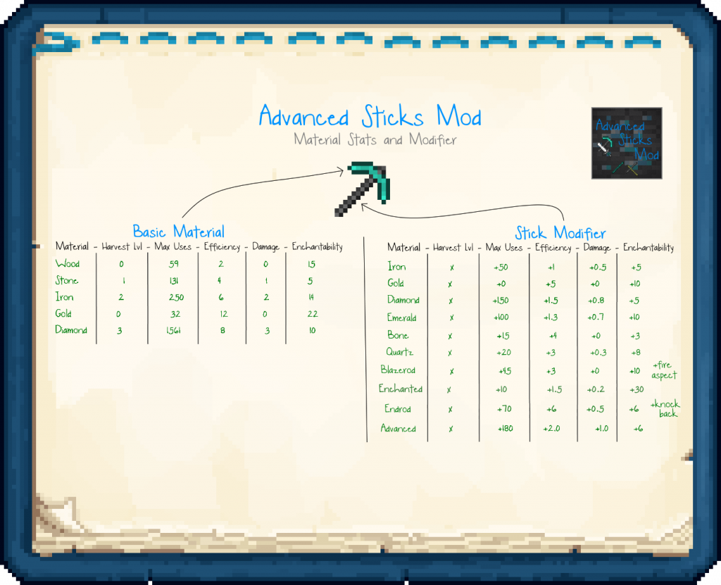 Advanced Sticks Mod 12